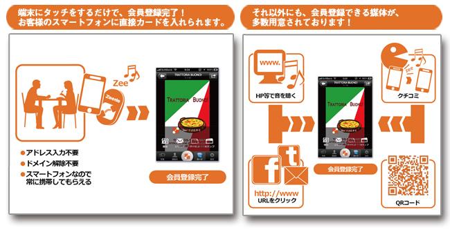端末にタッチをするだけで、会員登録完了!お客様のスマートフォンに直接カードを入れられます。それ以外にも会員登録可能な媒体多数